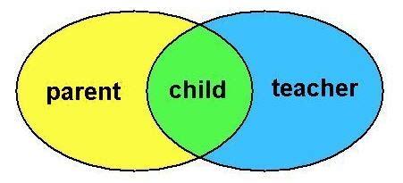 What defines a good parent essay